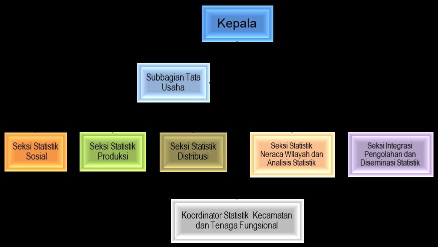 Struktur Organisasi BPS Kabupaten